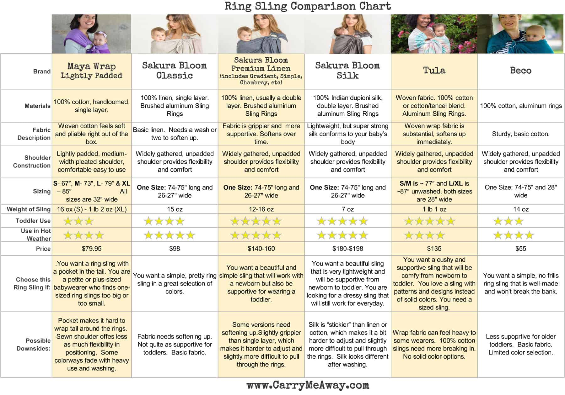 Ring sling comparison chart maya wrap vs sakura bloom carry me away maya wrap sakura bloom tula ring sling beco ring sling ring sling nvjuhfo Image collections