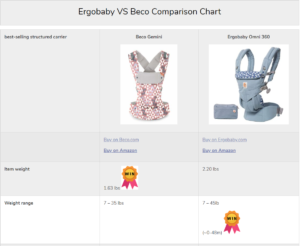 Beco Gemini vs Ergobaby Omni 360 Comparison Chart - Carry Me Away_ - www.carrymeaway.com